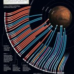 An infographic on all the missions to Mars thus far.