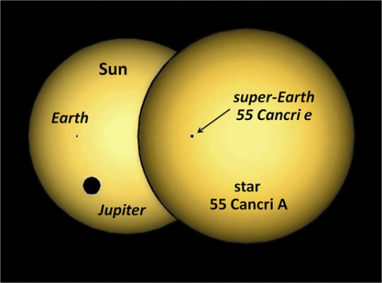 A diagram of 44 Cancri e transiting its star in comparison with Earth